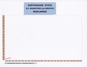 2-15 EARTHQUAKE STATS