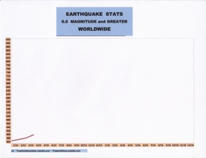 4-15 EARTHQUAKE STATS