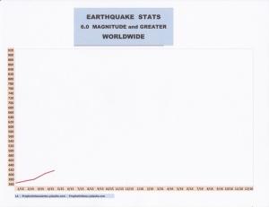 5-15 EARTHQUAKE STATS