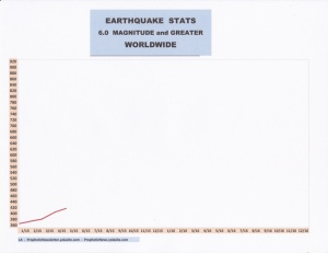 5-15 EARTHQUAKE STATS