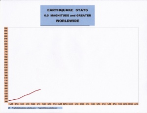 7-15 EARTHQUAKE STATS