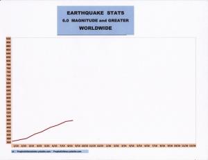 9-15 EARTHQUAKE STATS