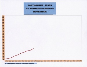10-15 EARTHQUAKE STATS