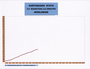 11-15 EARTHQUAKE STATS