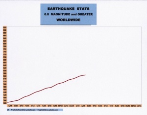 3-16 EARTHQUAKE STATS