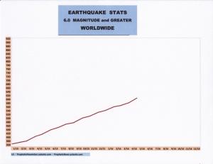 EARTHQUAKE STATS 5-16