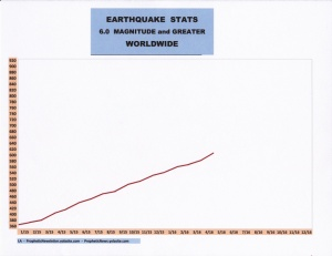 EARTHQUAKE STATS 5-16