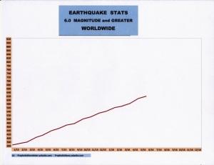 6-16 EARTHQUAKE STATS