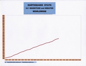 6-16 EARTHQUAKE STATS