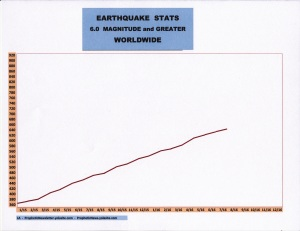 8-16 EARTHQUAKE STATS