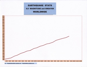 9-16 EARTHQUAKE STATS