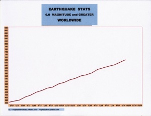 10-16-earthquake-stats