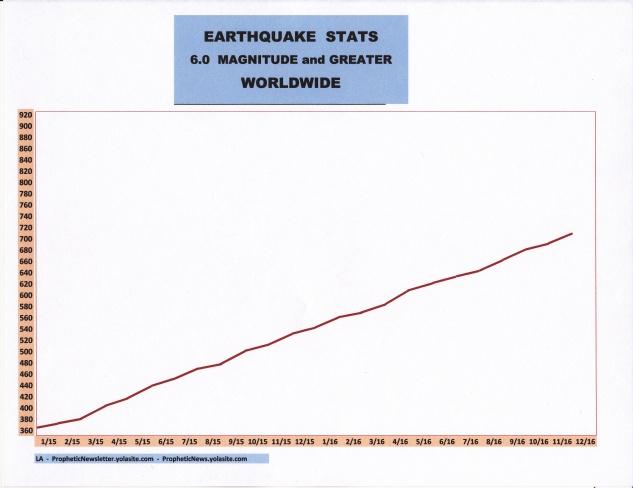 12-16-earthquake-stats