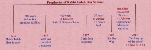 prophecies-of-rabbi-judah-ben-samuel