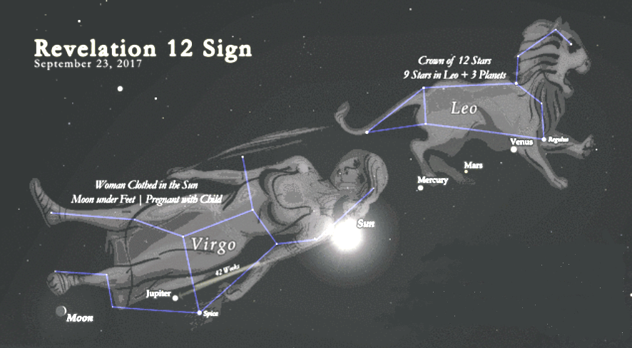 Signs In the Sun, Moon and Stars | NowProphecy