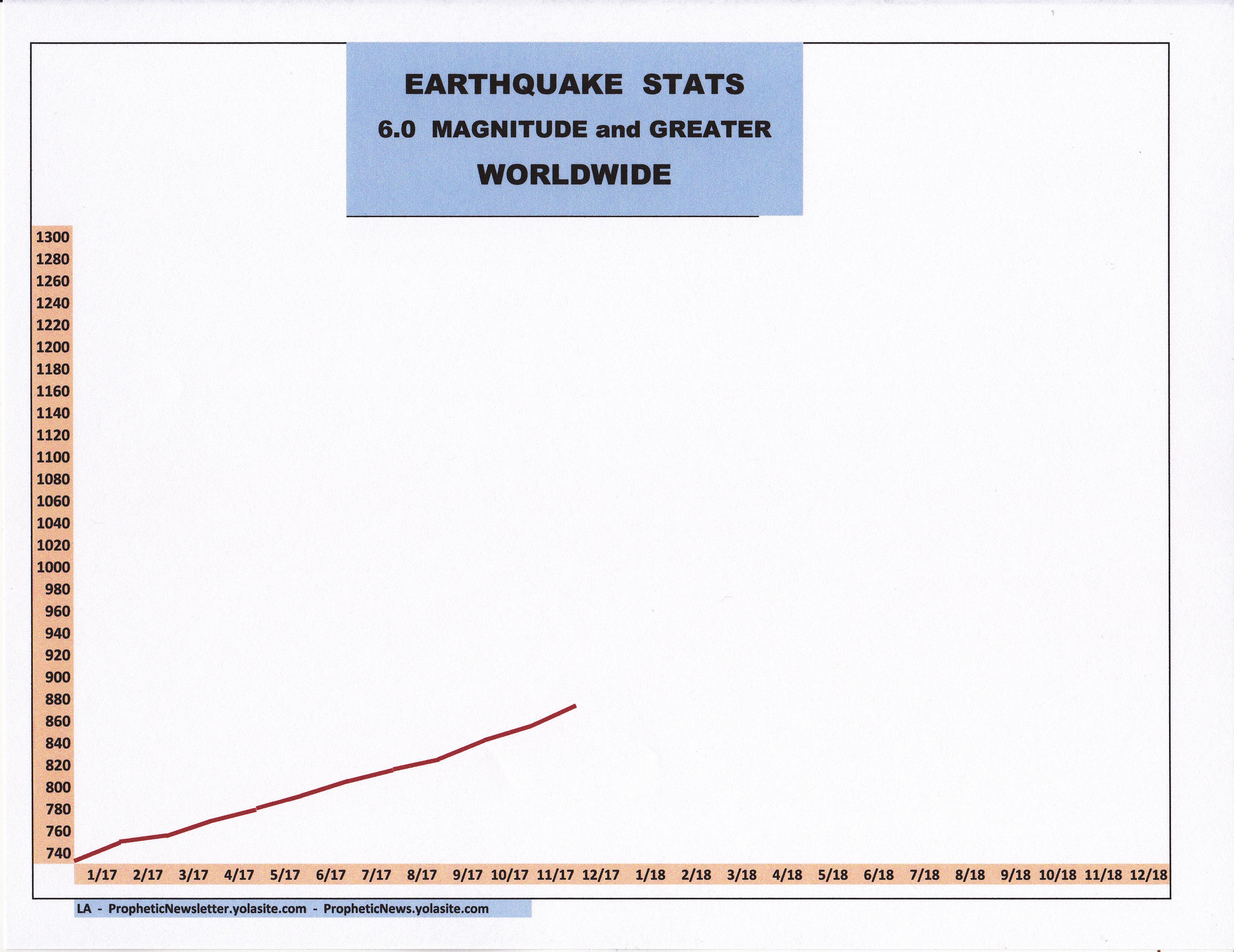 12-17 EARTHQUAKE STATS