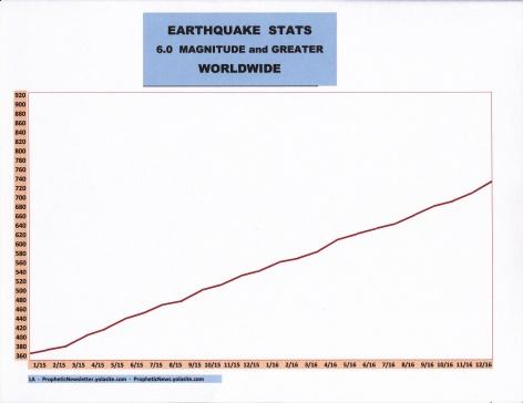 1-17 EARTHQUAKE STATS