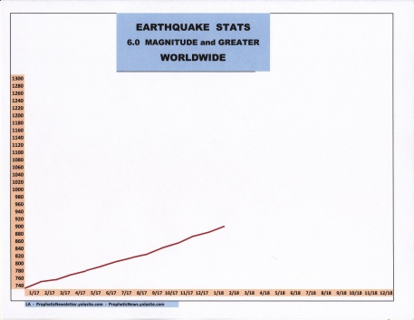 EARTHQAUKE STATS 2017 - 2018