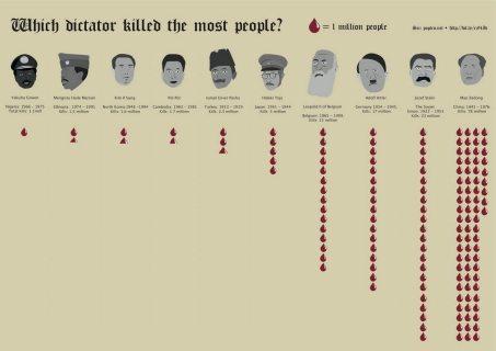 MURDERING DICTATORS