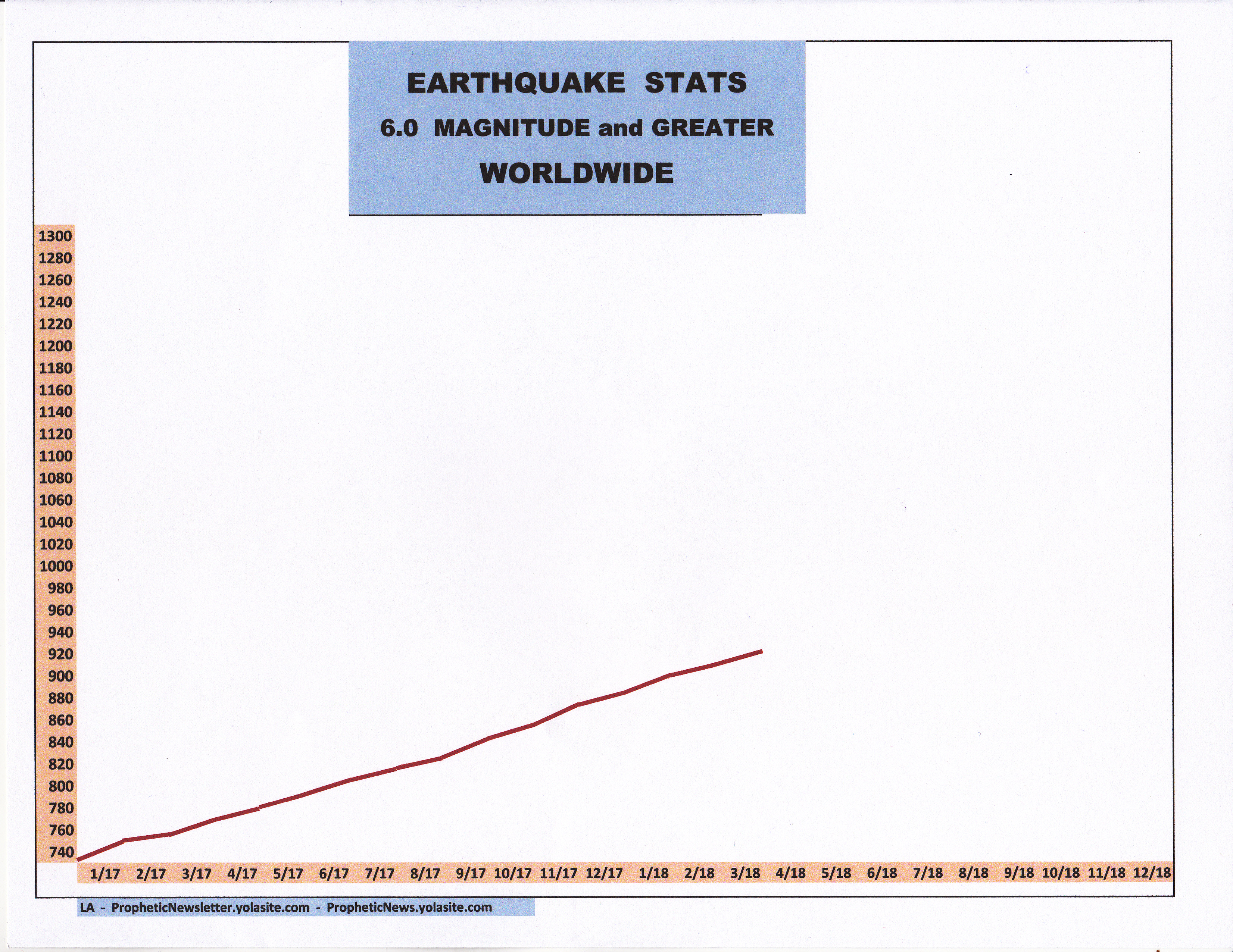 4-18 EARTHQUAKE STATS