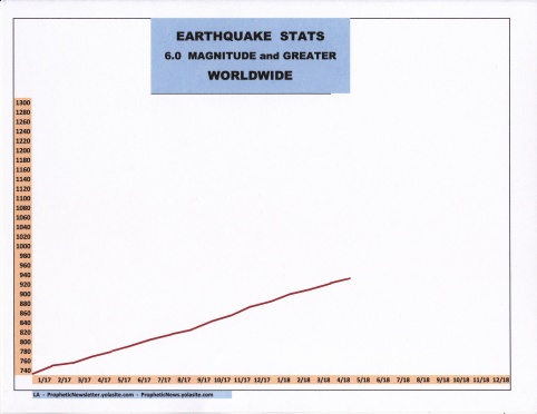 5-18 EARTHQUAKE STATS
