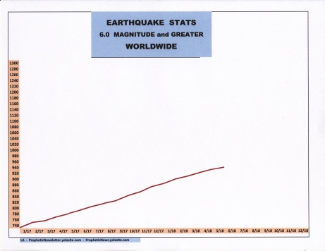 6-18 EARTHQUAKE STATS