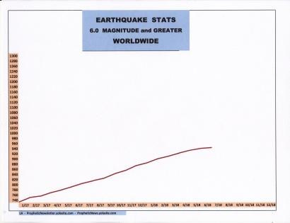 7-18 EARTHQUAKE STATS