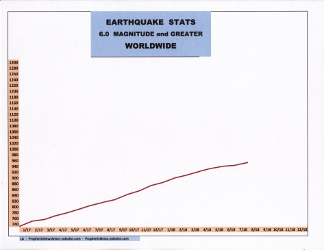 8-18 EARTHQUAKE STATS
