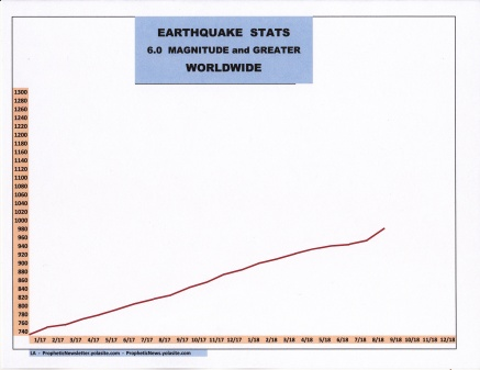 9-18 EARTHQUAKE STATS