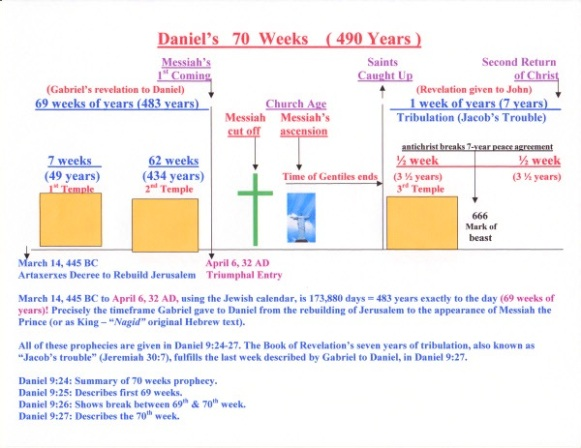 DANIEL'S 70 WEEKS - MINE