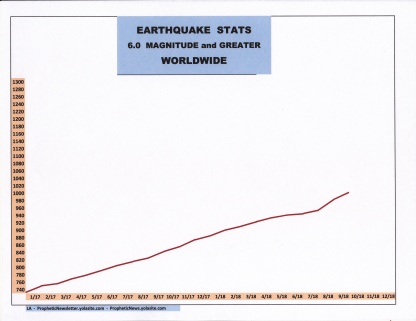 10-18 EARTHQUAKE STATS