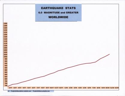 11-18 EARTHQUAKE STATS.jpg