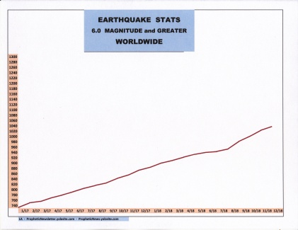 12-18 EARTHQUAKE STATS
