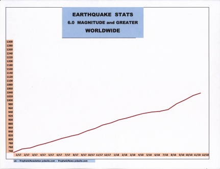 12-18 EARTHQUAKE STATS