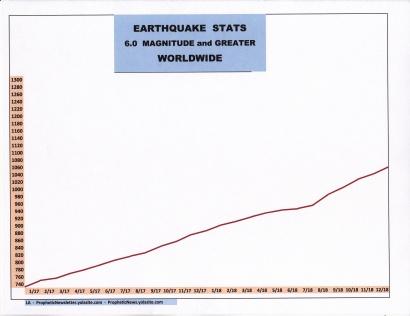 1-19 earthquakes