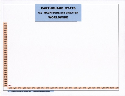 2-19 EARTHQUAKE STATS