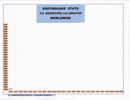 2-19 EARTHQUAKE STATS
