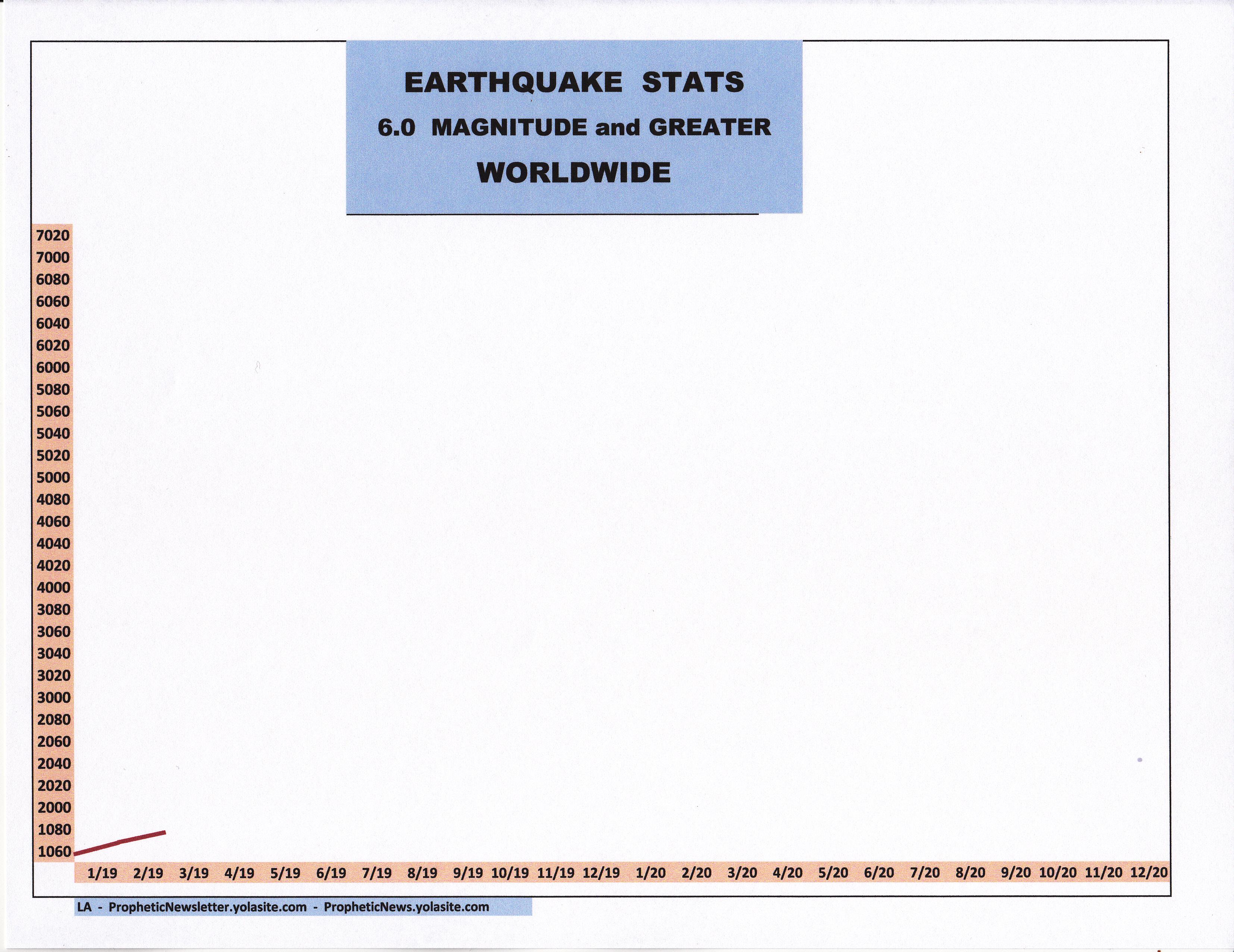 3-19 EARTHQUAKE STATS