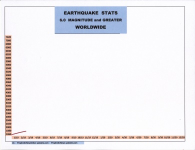 3-19 EARTHQUAKE STATS