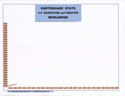 3-19 EARTHQUAKE STATS.jpg