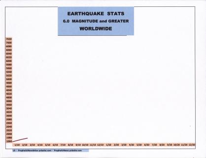 3-19 EARTHQUAKE STATS.jpg