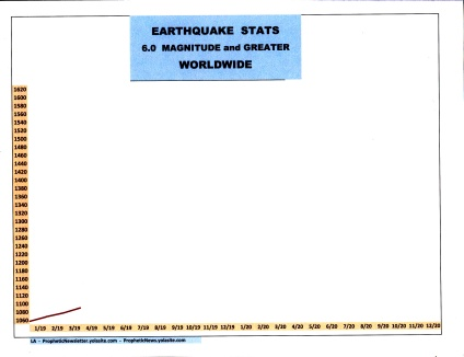 4-19 EARTHQUAKE STATS