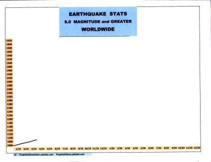 4-19 EARTHQUAKE STATS