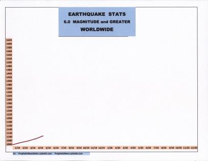 5-19 EARTHQUAKE STATS