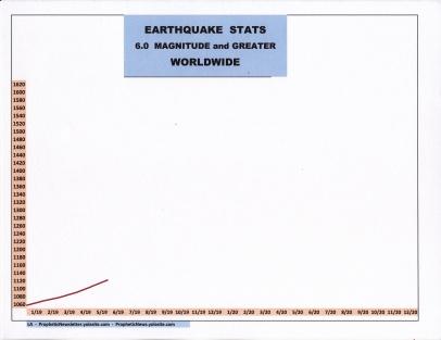 6-19 EARTHQUAKE STATS