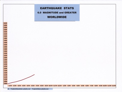 7-19 EARTHQUAKE STATS
