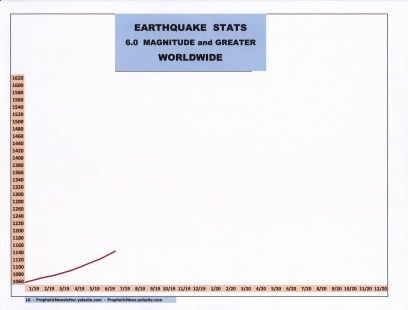 7-19 EARTHQUAKE STATS