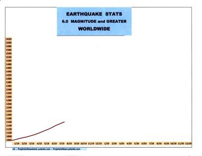 8-19 EARTHQUAKE STATS