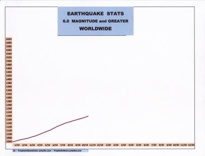 11-19 EARTHQUAKE STATS