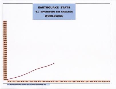 12-19 EARTHQUAKE STATS